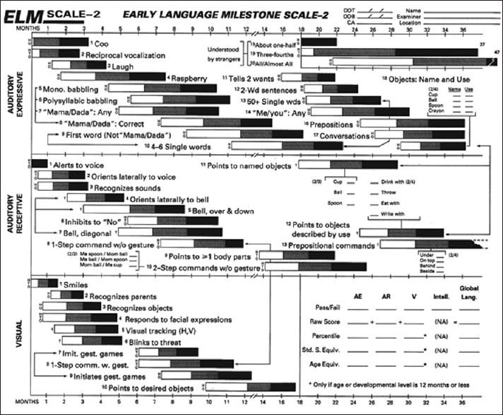 Escala de hitos precoces de desarrollo del lenguaje