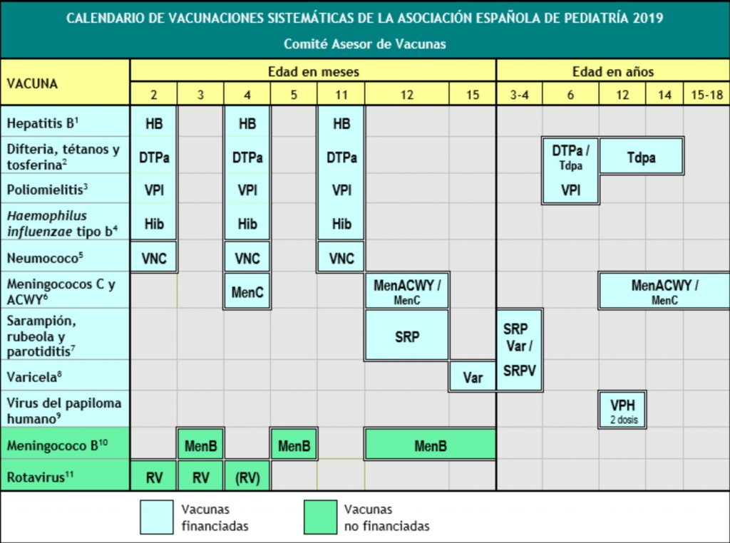 Recomendaciones de vacunación en España de la Asociación Española de Pediatría en 2019