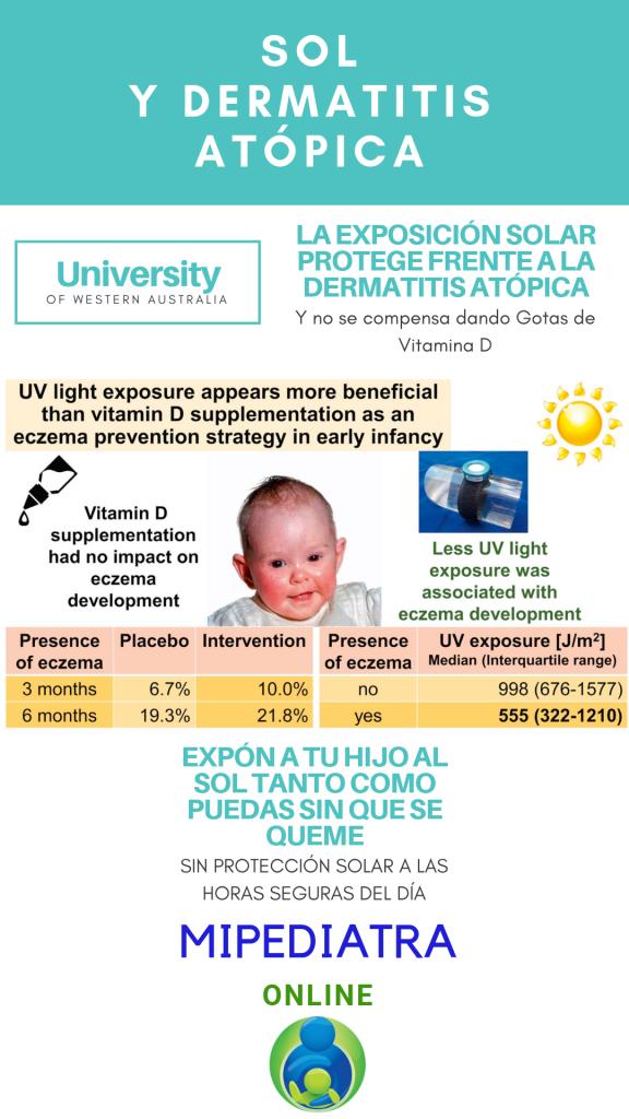 El aporte de Vitamina D en gotas no compensa la falta de exposición solar que causa aumento de Dermatitis Atópica en Lactantes.